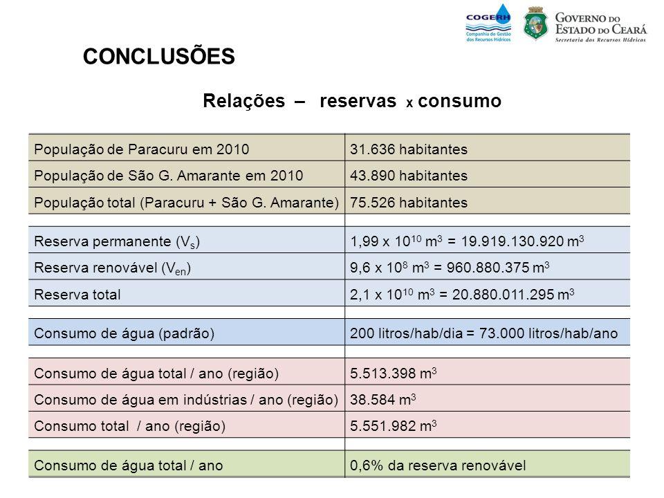 População de Paracuru em 201031.636 habitantes População de São G. Amarante em 201043.890 habitantes População total (Paracuru + São G. Amarante)75.52