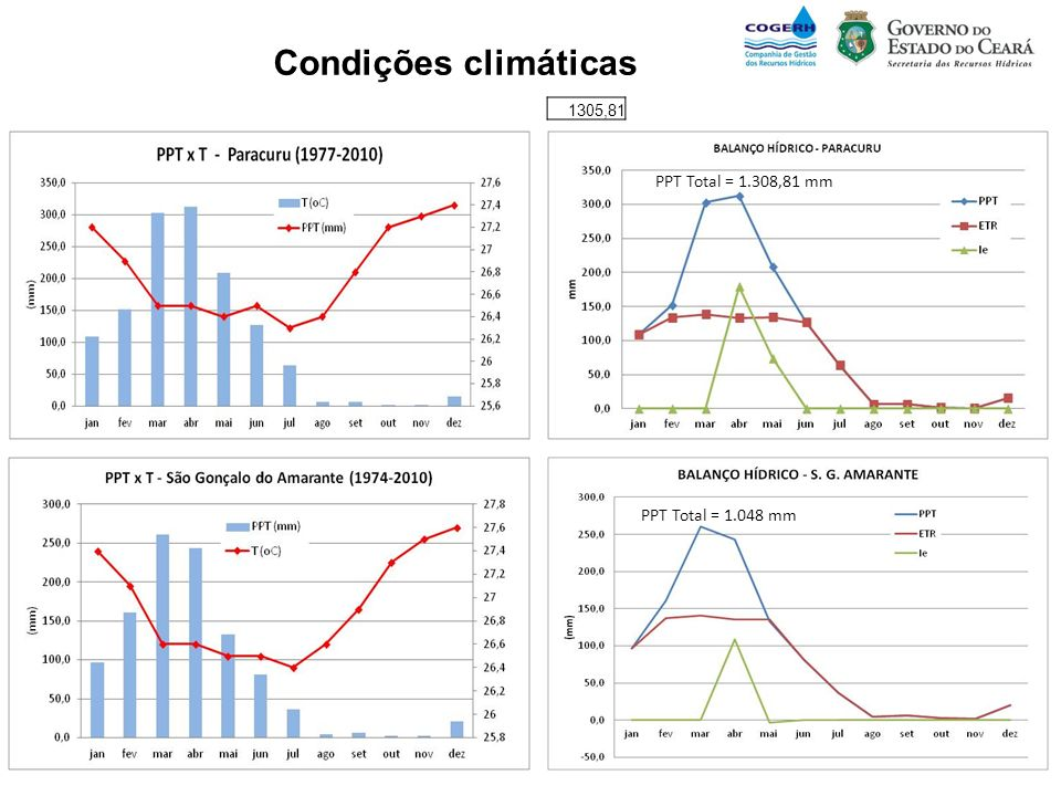 Condições climáticas 1305,81 PPT Total = 1.308,81 mm PPT Total = 1.048 mm