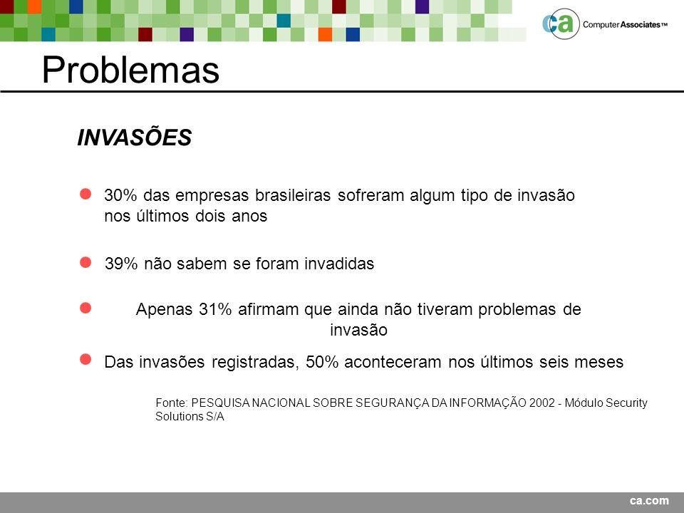 Problemas INVASÕES 30% das empresas brasileiras sofreram algum tipo de invasão nos últimos dois anos 39% não sabem se foram invadidas Apenas 31% afirmam que ainda não tiveram problemas de invasão Das invasões registradas, 50% aconteceram nos últimos seis meses Fonte: PESQUISA NACIONAL SOBRE SEGURANÇA DA INFORMAÇÃO 2002 - Módulo Security Solutions S/A