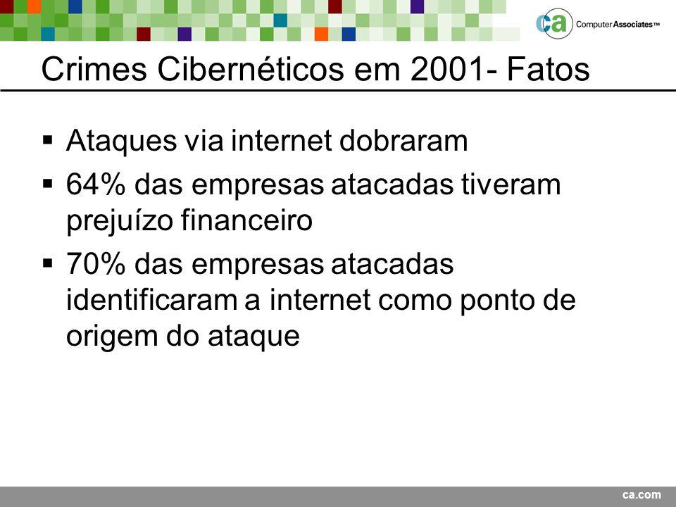 ca.com Crimes Cibernéticos em 2001- Fatos Ataques via internet dobraram 64% das empresas atacadas tiveram prejuízo financeiro 70% das empresas atacadas identificaram a internet como ponto de origem do ataque