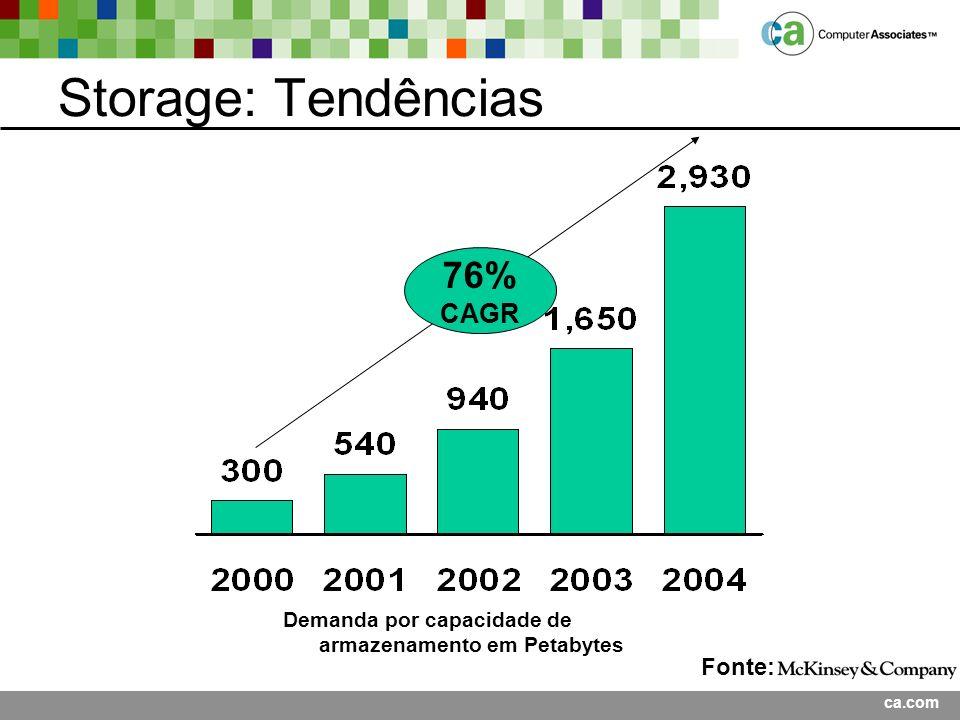 ca.com Storage: Tendências Demanda por capacidade de armazenamento em Petabytes 76% CAGR Fonte: