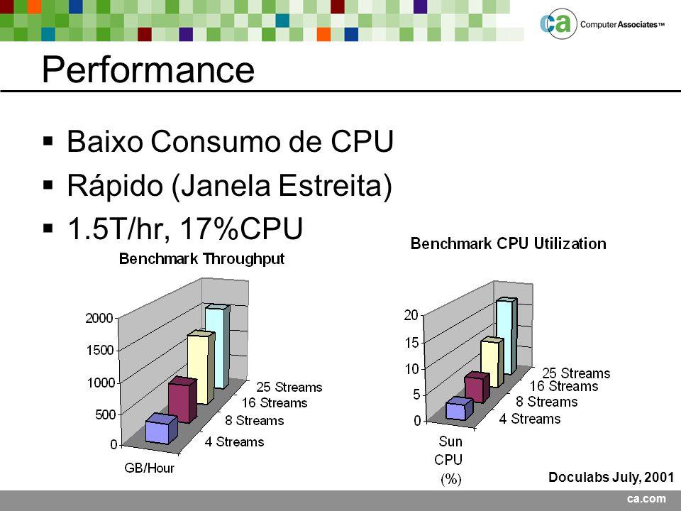 ca.com Performance Baixo Consumo de CPU Rápido (Janela Estreita) 1.5T/hr, 17%CPU Doculabs July, 2001