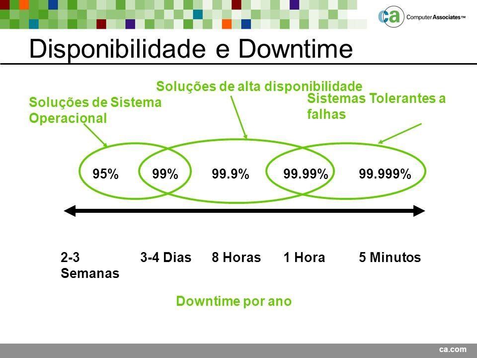 ca.com Disponibilidade e Downtime Sistemas Tolerantes a falhas 95%99.99%99%99.9%99.999% 3-4 Dias8 Horas1 Hora5 Minutos Downtime por ano Soluções de Sistema Operacional Soluções de alta disponibilidade 2-3 Semanas