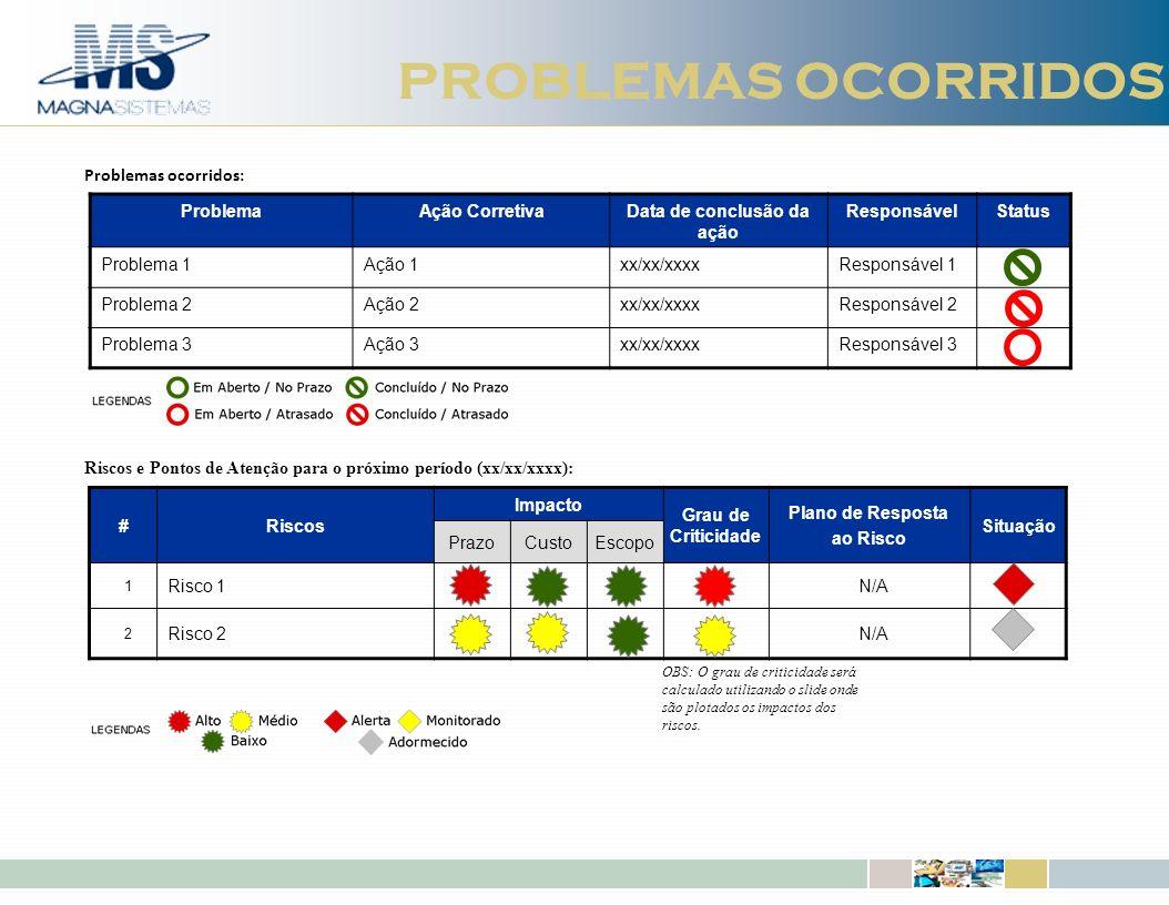 IBM Software Group | DB2 Information Management Software PROBLEMAS OCORRIDOS ProblemaAção CorretivaData de conclusão da ação ResponsávelStatus Problem