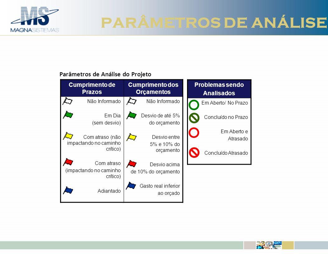 IBM Software Group | DB2 Information Management Software PARÂMETROS DE ANÁLISE Cumprimento de Prazos Cumprimento dos Orçamentos Não Informado Em Dia (