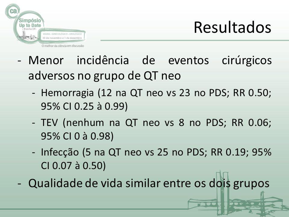 Resultados -Menor incidência de eventos cirúrgicos adversos no grupo de QT neo -Hemorragia (12 na QT neo vs 23 no PDS; RR 0.50; 95% CI 0.25 à 0.99) -TEV (nenhum na QT neo vs 8 no PDS; RR 0.06; 95% CI 0 à 0.98) -Infecção (5 na QT neo vs 25 no PDS; RR 0.19; 95% CI 0.07 à 0.50) -Qualidade de vida similar entre os dois grupos