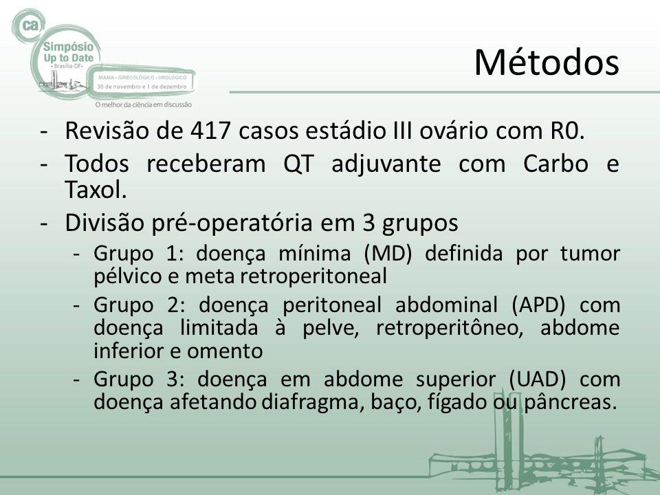 Métodos -Revisão de 417 casos estádio III ovário com R0.