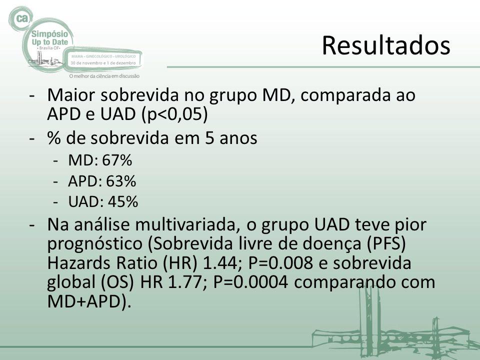 Resultados -Maior sobrevida no grupo MD, comparada ao APD e UAD (p<0,05) -% de sobrevida em 5 anos -MD: 67% -APD: 63% -UAD: 45% -Na análise multivariada, o grupo UAD teve pior prognóstico (Sobrevida livre de doença (PFS) Hazards Ratio (HR) 1.44; P=0.008 e sobrevida global (OS) HR 1.77; P=0.0004 comparando com MD+APD).