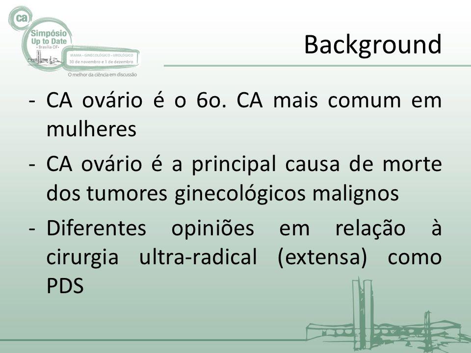 Background -CA ovário é o 6o.