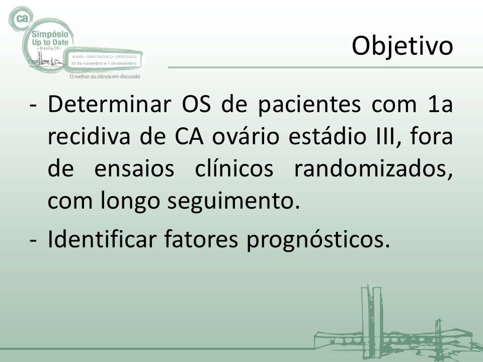 Objetivo -Determinar OS de pacientes com 1a recidiva de CA ovário estádio III, fora de ensaios clínicos randomizados, com longo seguimento.
