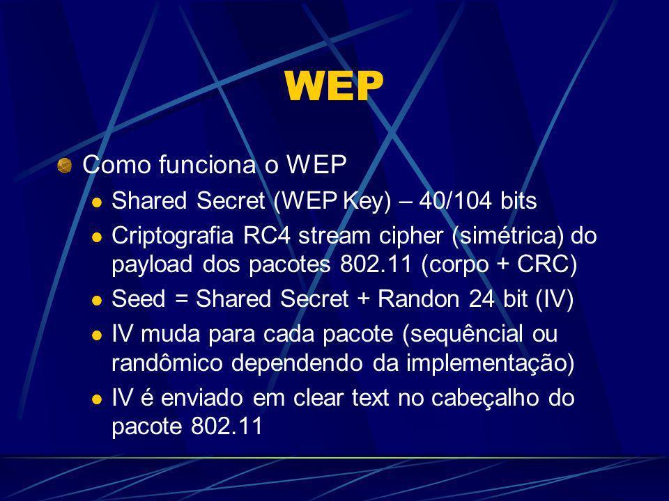 WEP Como funciona o WEP Shared Secret (WEP Key) – 40/104 bits Criptografia RC4 stream cipher (simétrica) do payload dos pacotes 802.11 (corpo + CRC) S
