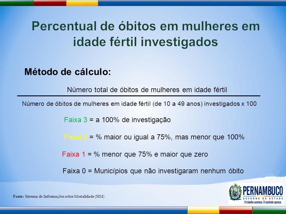 Número de óbitos de mulheres em idade fértil (de 10 a 49 anos) investigados x 100 Número total de óbitos de mulheres em idade fértil Método de cálculo: Faixa 3 = a 100% de investigação Faixa 2 = % maior ou igual a 75%, mas menor que 100% Faixa 1 = % menor que 75% e maior que zero Fonte: Sistema de Informações sobre Mortalidade (SIM) Faixa 0 = Municípios que não investigaram nenhum óbito