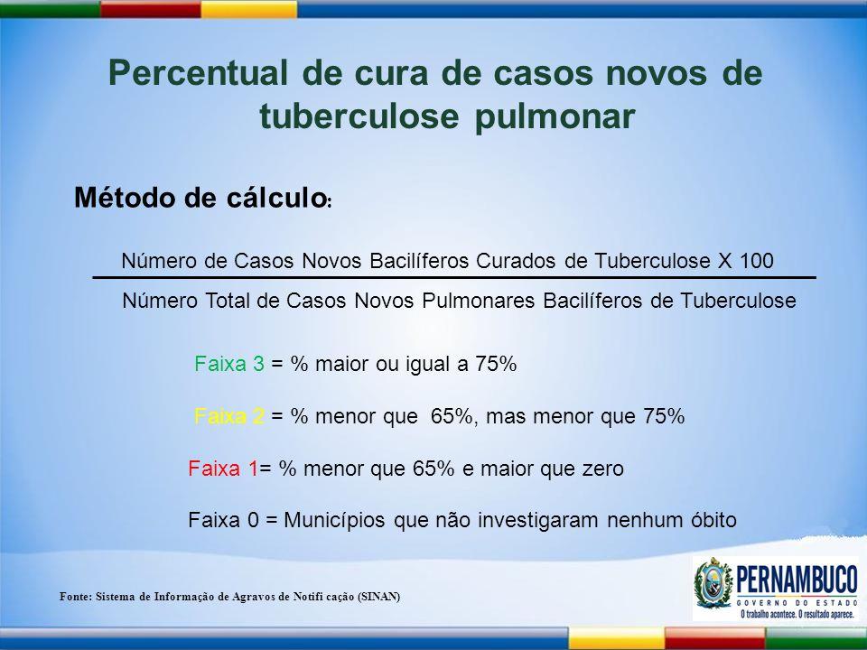 Método de cálculo : Percentual de cura de casos novos de tuberculose pulmonar Número de Casos Novos Bacilíferos Curados de Tuberculose X 100 Número Total de Casos Novos Pulmonares Bacilíferos de Tuberculose Fonte: Sistema de Informa ç ão de Agravos de Notifi ca ç ão (SINAN) Faixa 3 = % maior ou igual a 75% Faixa 2 = % menor que 65%, mas menor que 75% Faixa 1= % menor que 65% e maior que zero Faixa 0 = Municípios que não investigaram nenhum óbito