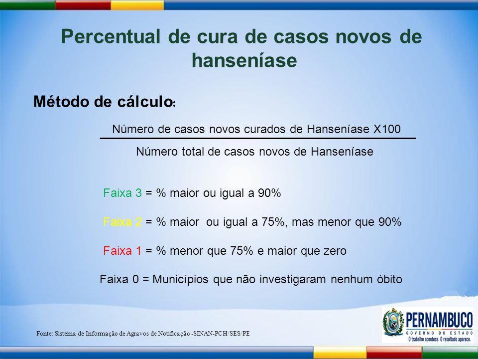 Percentual de cura de casos novos de hanseníase Método de cálculo : Número de casos novos curados de Hanseníase X100 Número total de casos novos de Hanseníase Fonte: Sistema de Informação de Agravos de Notificação -SINAN-PCH/SES/PE Faixa 3 = % maior ou igual a 90% Faixa 2 = % maior ou igual a 75%, mas menor que 90% Faixa 1 = % menor que 75% e maior que zero Faixa 0 = Municípios que não investigaram nenhum óbito