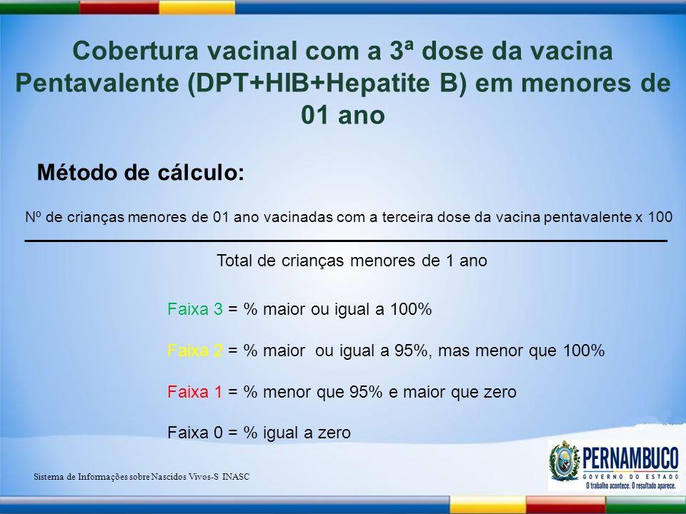 Cobertura vacinal com a 3ª dose da vacina Pentavalente (DPT+HIB+Hepatite B) em menores de 01 ano Método de cálculo: Nº de crianças menores de 01 ano vacinadas com a terceira dose da vacina pentavalente x 100 Total de crianças menores de 1 ano Faixa 3 = % maior ou igual a 100% Faixa 2 = % maior ou igual a 95%, mas menor que 100% Faixa 1 = % menor que 95% e maior que zero Faixa 0 = % igual a zero Sistema de Informações sobre Nascidos Vivos-S INASC