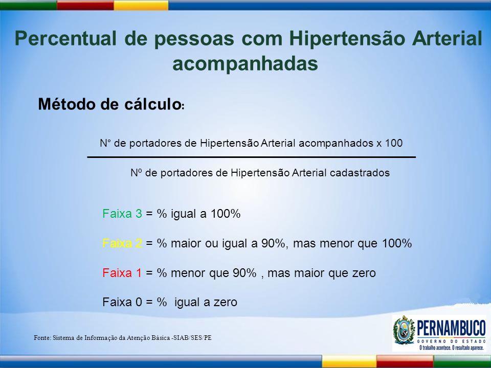 Percentual de pessoas com Hipertensão Arterial acompanhadas Método de cálculo : N° de portadores de Hipertensão Arterial acompanhados x 100 Nº de portadores de Hipertensão Arterial cadastrados Fonte: Sistema de Informação da Atenção Básica -SIAB/SES/PE Faixa 3 = % igual a 100% Faixa 2 = % maior ou igual a 90%, mas menor que 100% Faixa 1 = % menor que 90%, mas maior que zero Faixa 0 = % igual a zero