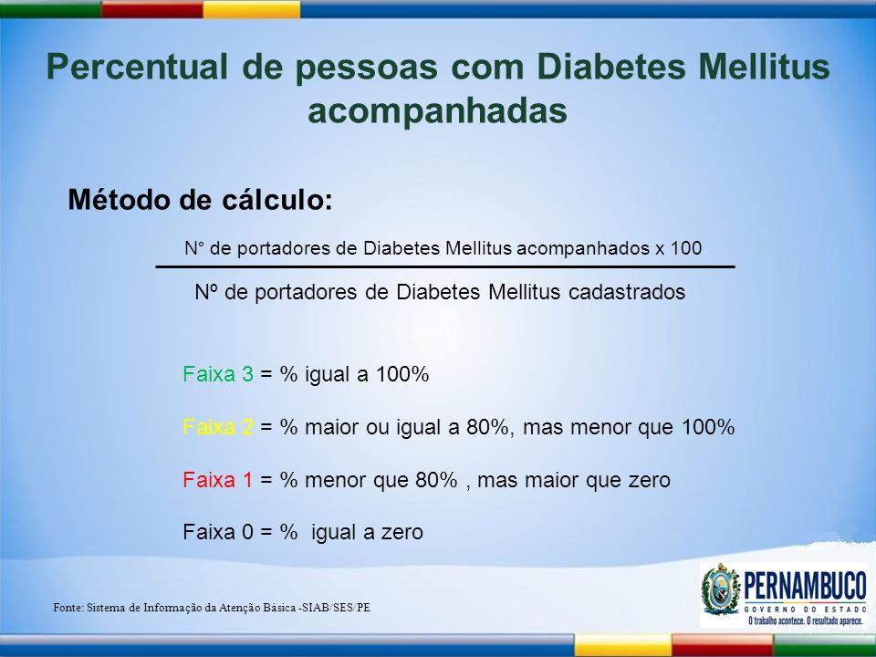 Percentual de pessoas com Diabetes Mellitus acompanhadas Método de cálculo: N° de portadores de Diabetes Mellitus acompanhados x 100 Nº de portadores de Diabetes Mellitus cadastrados Fonte: Sistema de Informação da Atenção Básica -SIAB/SES/PE Faixa 3 = % igual a 100% Faixa 2 = % maior ou igual a 80%, mas menor que 100% Faixa 1 = % menor que 80%, mas maior que zero Faixa 0 = % igual a zero