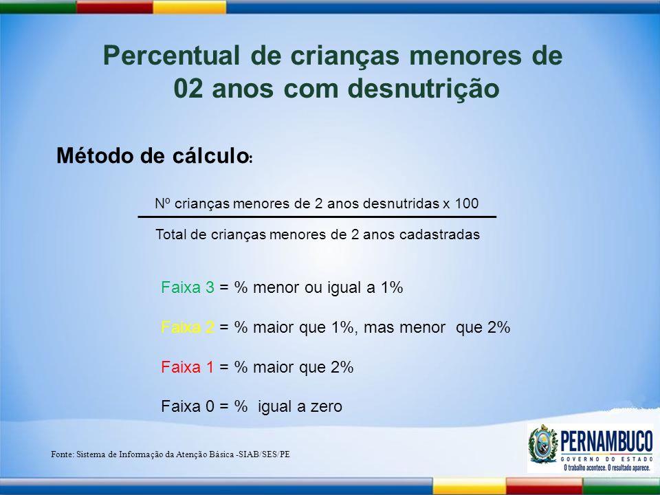 Percentual de crianças menores de 02 anos com desnutrição Método de cálculo : Nº crianças menores de 2 anos desnutridas x 100 Total de crianças menores de 2 anos cadastradas Fonte: Sistema de Informação da Atenção Básica -SIAB/SES/PE Faixa 3 = % menor ou igual a 1% Faixa 2 = % maior que 1%, mas menor que 2% Faixa 1 = % maior que 2% Faixa 0 = % igual a zero