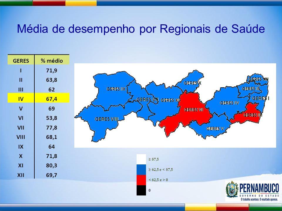 Média de desempenho por Regionais de Saúde GERES% médio I71,9 II63,8 III62 IV67,4 V69 VI53,8 VII77,8 VIII68,1 IX64 X71,8 XI80,3 XII69,7 87,5 62,5 e < 87,5 0 0