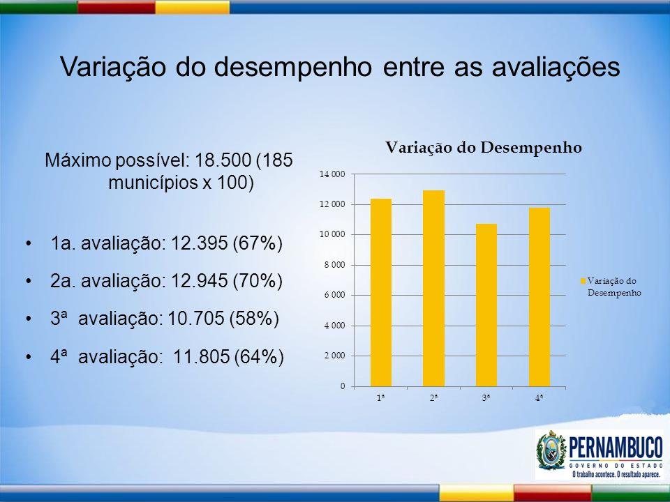 Variação do desempenho entre as avaliações Máximo possível: 18.500 (185 municípios x 100) 1a.