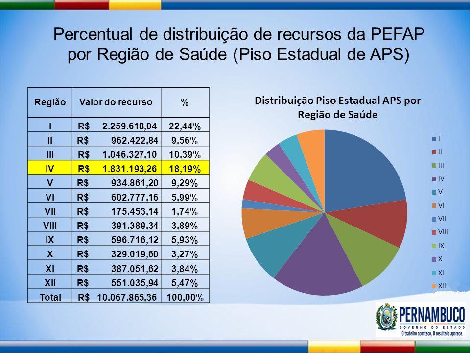 Percentual de distribuição de recursos da PEFAP por Região de Saúde (Piso Estadual de APS) RegiãoValor do recurso% I R$ 2.259.618,0422,44% II R$ 962.422,849,56% III R$ 1.046.327,1010,39% IV R$ 1.831.193,2618,19% V R$ 934.861,209,29% VI R$ 602.777,165,99% VII R$ 175.453,141,74% VIII R$ 391.389,343,89% IX R$ 596.716,125,93% X R$ 329.019,603,27% XI R$ 387.051,623,84% XII R$ 551.035,945,47% Total R$ 10.067.865,36100,00%