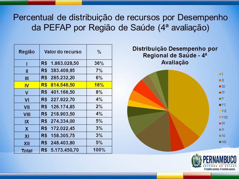 Percentual de distribuição de recursos por Desempenho da PEFAP por Região de Saúde (4ª avaliação) RegiãoValor do recurso% I R$ 1.863.028,50 36% II R$ 383.409,95 7% III R$ 285.232,20 6% IV R$ 814.546,50 16% V R$ 401.166,50 8% VI R$ 227.922,70 4% VII R$ 126.174,85 2% VIII R$ 218.903,50 4% IX R$ 274.334,00 5% X R$ 172.022,45 3% XI R$ 158.305,75 3% XII R$ 248.403,80 5% Total R$ 5.173.450,70 100%