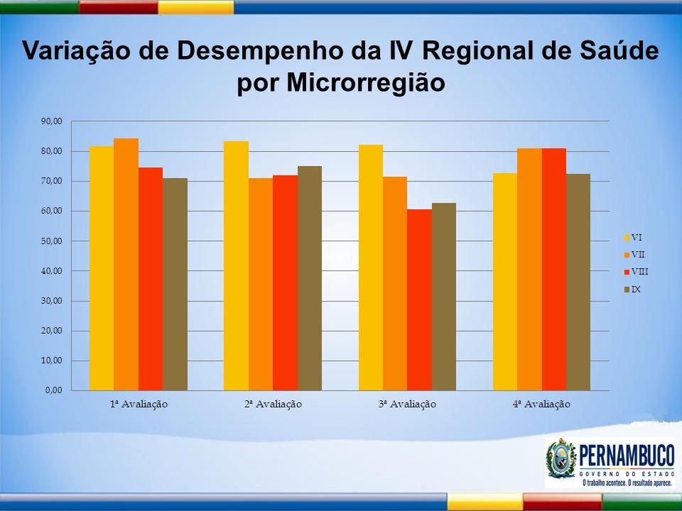 Variação de Desempenho da IV Regional de Saúde por Microrregião