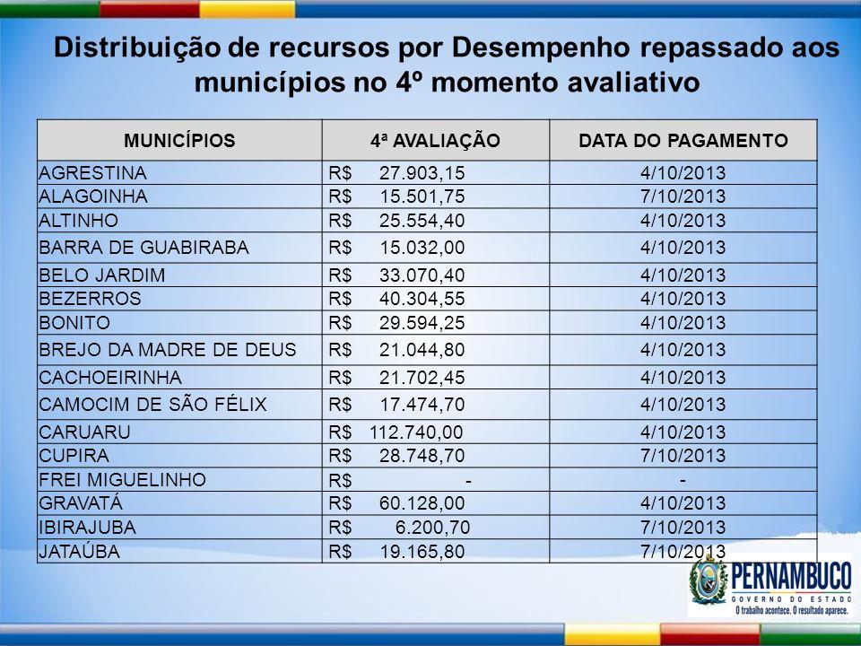 MUNICÍPIOS4ª AVALIAÇÃODATA DO PAGAMENTO AGRESTINA R$ 27.903,154/10/2013 ALAGOINHA R$ 15.501,757/10/2013 ALTINHO R$ 25.554,404/10/2013 BARRA DE GUABIRABA R$ 15.032,004/10/2013 BELO JARDIM R$ 33.070,404/10/2013 BEZERROS R$ 40.304,554/10/2013 BONITO R$ 29.594,254/10/2013 BREJO DA MADRE DE DEUS R$ 21.044,804/10/2013 CACHOEIRINHA R$ 21.702,454/10/2013 CAMOCIM DE SÃO FÉLIX R$ 17.474,704/10/2013 CARUARU R$ 112.740,004/10/2013 CUPIRA R$ 28.748,707/10/2013 FREI MIGUELINHO R$ - - GRAVATÁ R$ 60.128,004/10/2013 IBIRAJUBA R$ 6.200,707/10/2013 JATAÚBA R$ 19.165,807/10/2013 Distribuição de recursos por Desempenho repassado aos municípios no 4º momento avaliativo