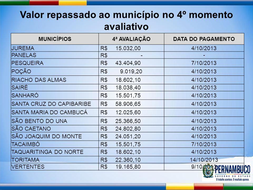 Valor repassado ao município no 4º momento avaliativo MUNICÍPIOS4ª AVALIAÇÃODATA DO PAGAMENTO JUREMA R$ 15.032,004/10/2013 PANELAS R$ - - PESQUEIRA R$ 43.404,907/10/2013 POÇÃO R$ 9.019,204/10/2013 RIACHO DAS ALMAS R$ 18.602,104/10/2013 SAIRÉ R$ 18.038,404/10/2013 SANHARÓ R$ 15.501,754/10/2013 SANTA CRUZ DO CAPIBARIBE R$ 58.906,654/10/2013 SANTA MARIA DO CAMBUCÁ R$ 12.025,604/10/2013 SÃO BENTO DO UNA R$ 25.366,504/10/2013 SÃO CAETANO R$ 24.802,804/10/2013 SÃO JOAQUIM DO MONTE R$ 24.051,204/10/2013 TACAIMBÓ R$ 15.501,757/10/2013 TAQUARITINGA DO NORTE R$ 18.602,104/10/2013 TORITAMA R$ 22.360,1014/10/2013 VERTENTES R$ 19.165,809/10/2013