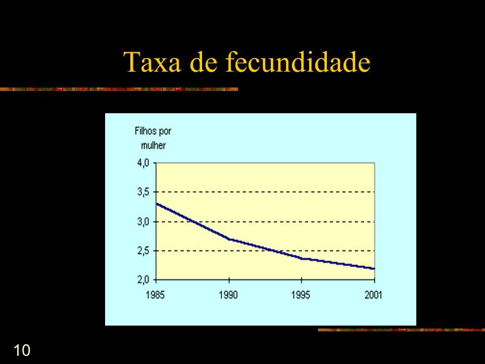 10 Taxa de fecundidade