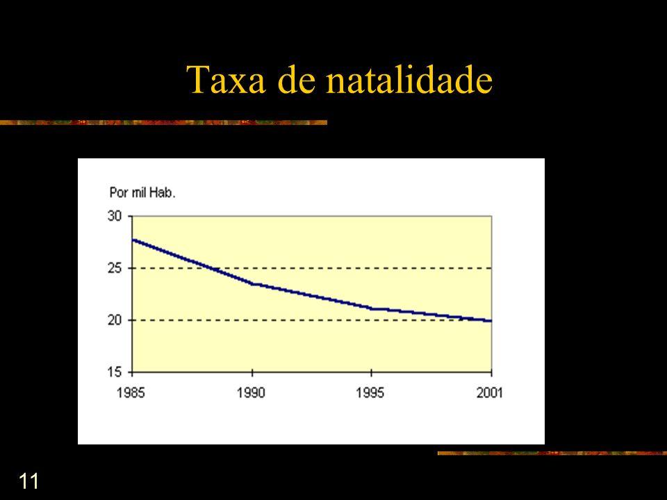 11 Taxa de natalidade