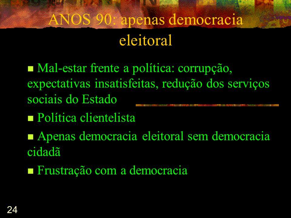 24 ANOS 90: apenas democracia eleitoral Mal-estar frente a política: corrupção, expectativas insatisfeitas, redução dos serviços sociais do Estado Pol