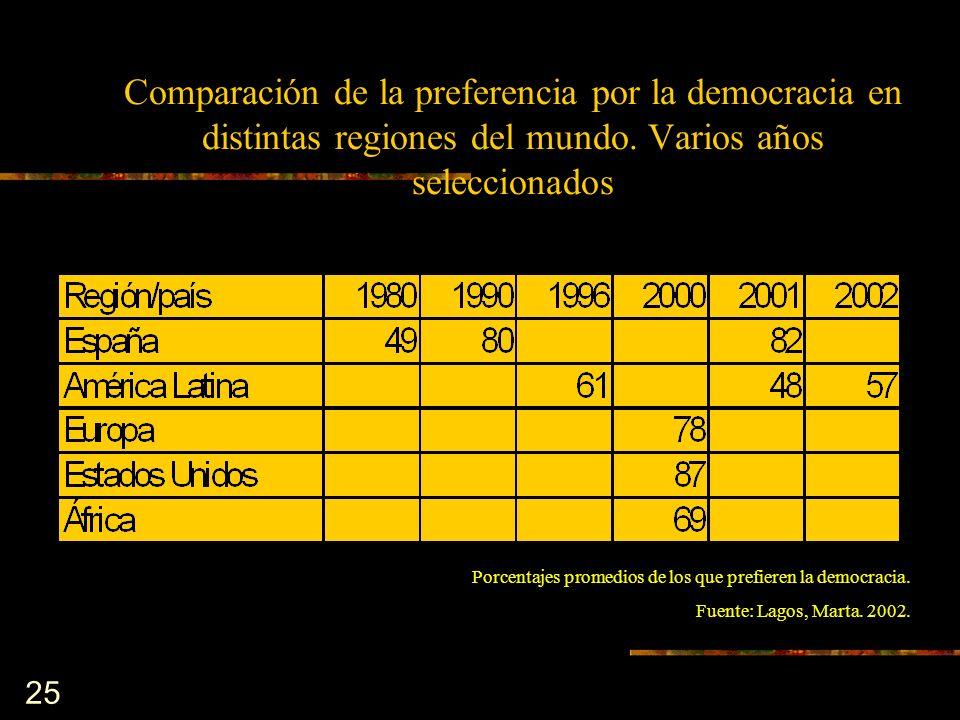 25 Porcentajes promedios de los que prefieren la democracia. Fuente: Lagos, Marta. 2002. Comparación de la preferencia por la democracia en distintas