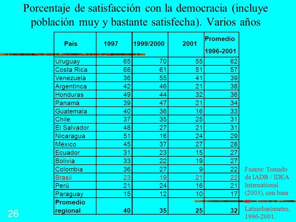 26 País19971999/20002001 Promedio 1996-2001 Uruguay65705562 Costa Rica68615157 Venezuela36554139 Argentinca42462138 Honduras49443236 Panamá39472134 Gu