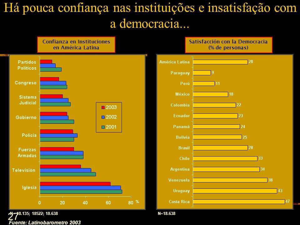27 Há pouca confiança nas instituições e insatisfação com a democracia... Fuente: Latinobarometro 2003 % Confianza en Instituciones en América Latina