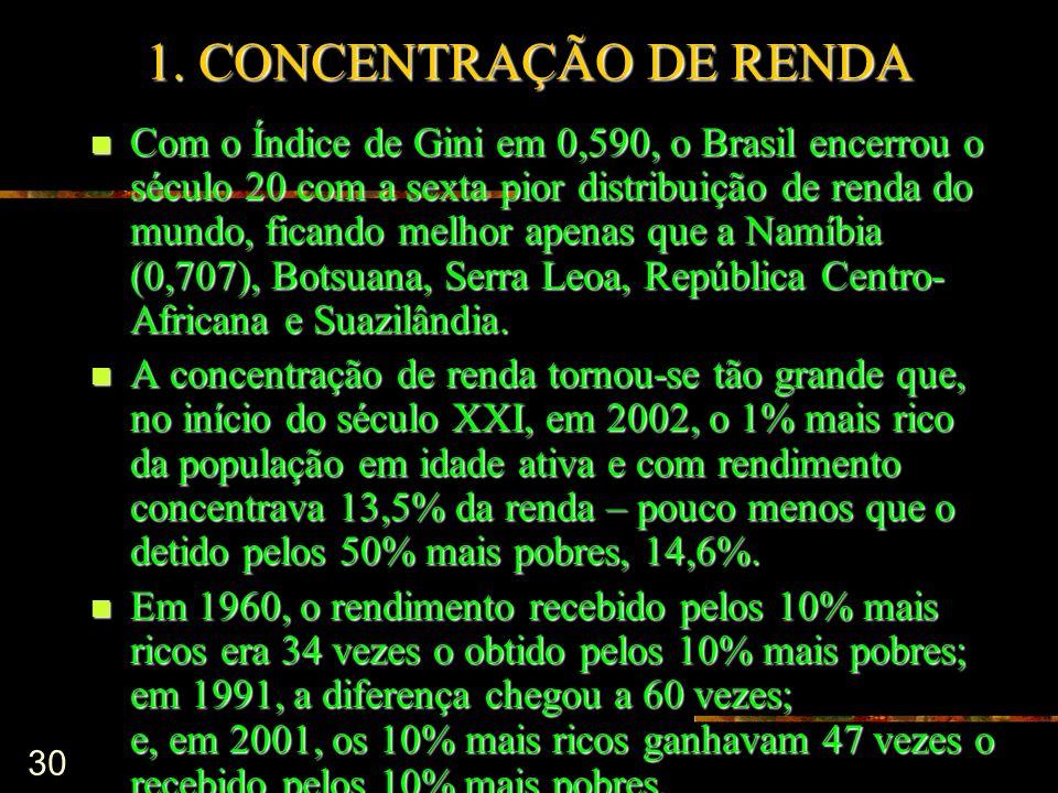 30 1. CONCENTRAÇÃO DE RENDA Com o Índice de Gini em 0,590, o Brasil encerrou o século 20 com a sexta pior distribuição de renda do mundo, ficando melh