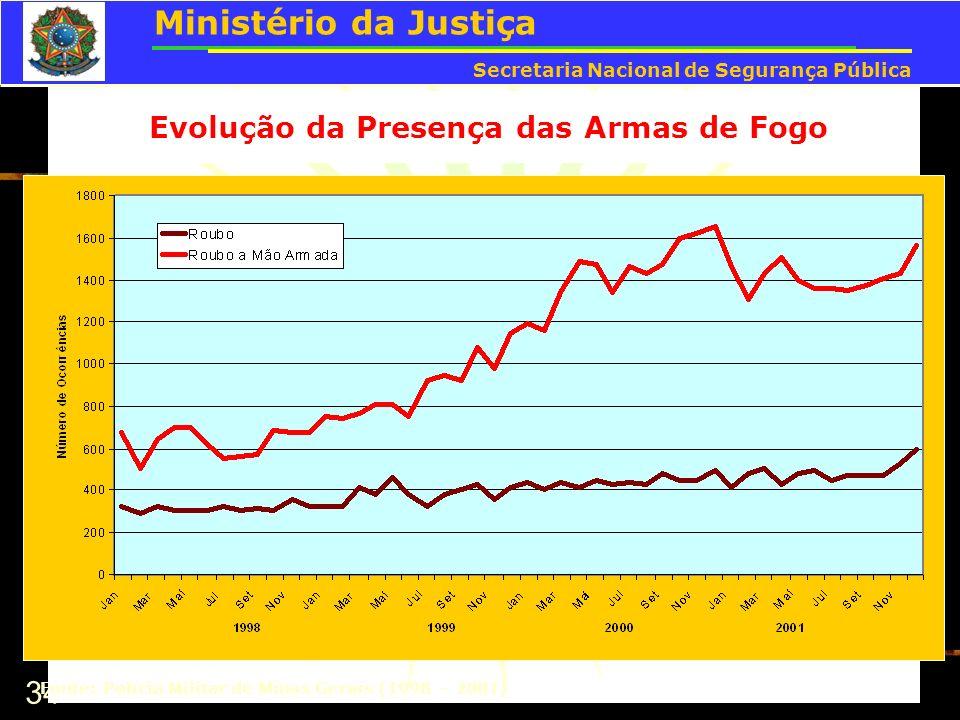 34 Evolução da Presença das Armas de Fogo Fonte: Polícia Militar de Minas Gerais (1998 – 2001) Ministério da Justiça Secretaria Nacional de Segurança