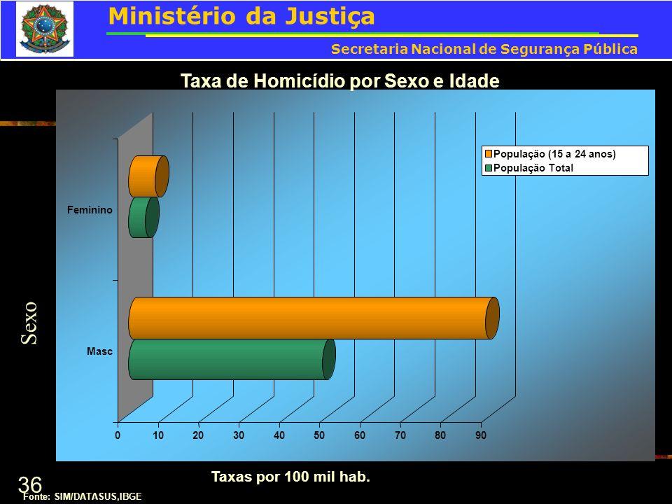 36 Taxa de Homicídio por Sexo e Idade Fonte: SIM/DATASUS,IBGE Sexo Taxas por 100 mil hab. Ministério da Justiça Secretaria Nacional de Segurança Públi