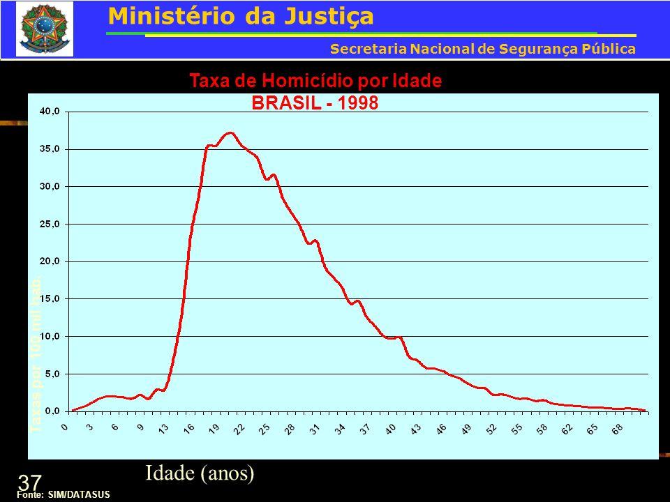 37 Taxa de Homicídio por Idade BRASIL - 1998 Fonte: SIM/DATASUS Idade (anos) Taxas por 100 mil hab. Ministério da Justiça Secretaria Nacional de Segur