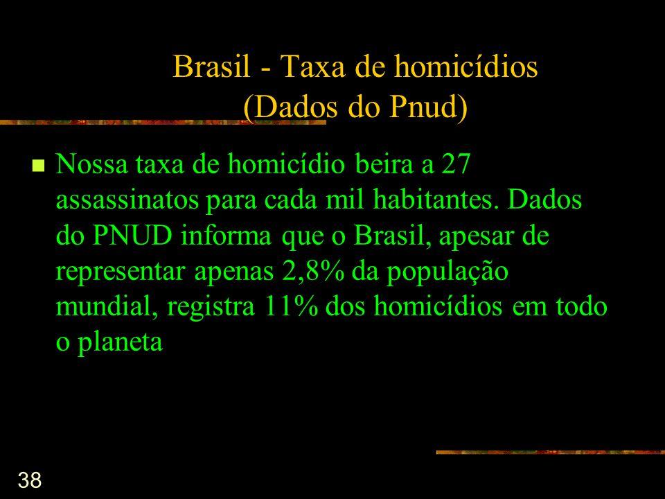38 Brasil - Taxa de homicídios (Dados do Pnud) Nossa taxa de homicídio beira a 27 assassinatos para cada mil habitantes. Dados do PNUD informa que o B