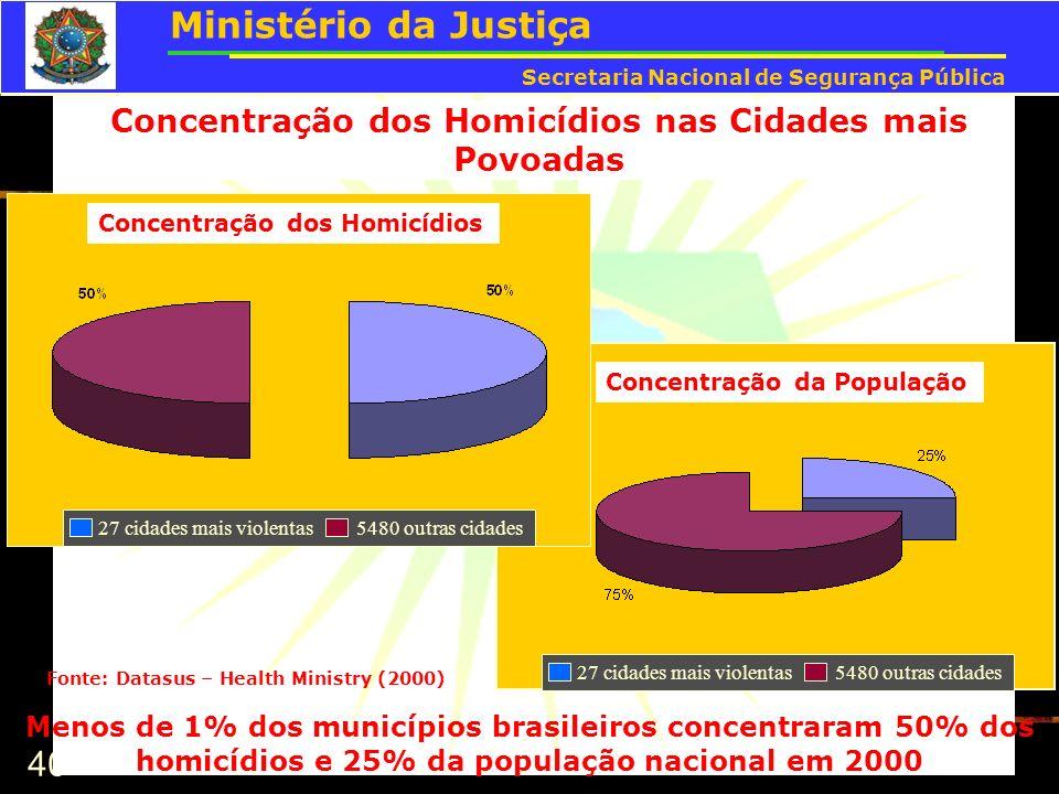 40 Concentração dos Homicídios nas Cidades mais Povoadas Concentração da População Concentração dos Homicídios Menos de 1% dos municípios brasileiros