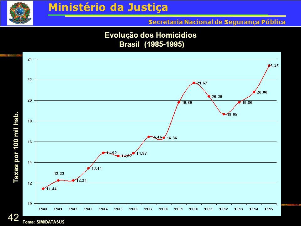 42 Evolução dos Homicídios Brasil (1985-1995) Taxas por 100 mil hab. Fonte: SIM/DATASUS Ministério da Justiça Secretaria Nacional de Segurança Pública