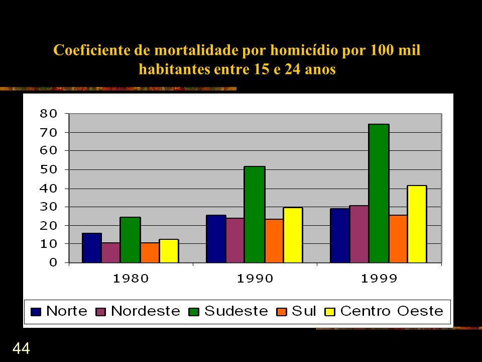 44 Coeficiente de mortalidade por homicídio por 100 mil habitantes entre 15 e 24 anos