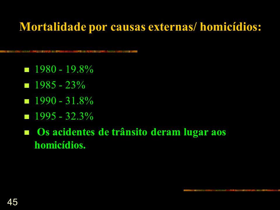 45 Mortalidade por causas externas/ homicídios: 1980 - 19.8% 1985 - 23% 1990 - 31.8% 1995 - 32.3% Os acidentes de trânsito deram lugar aos homicídios.