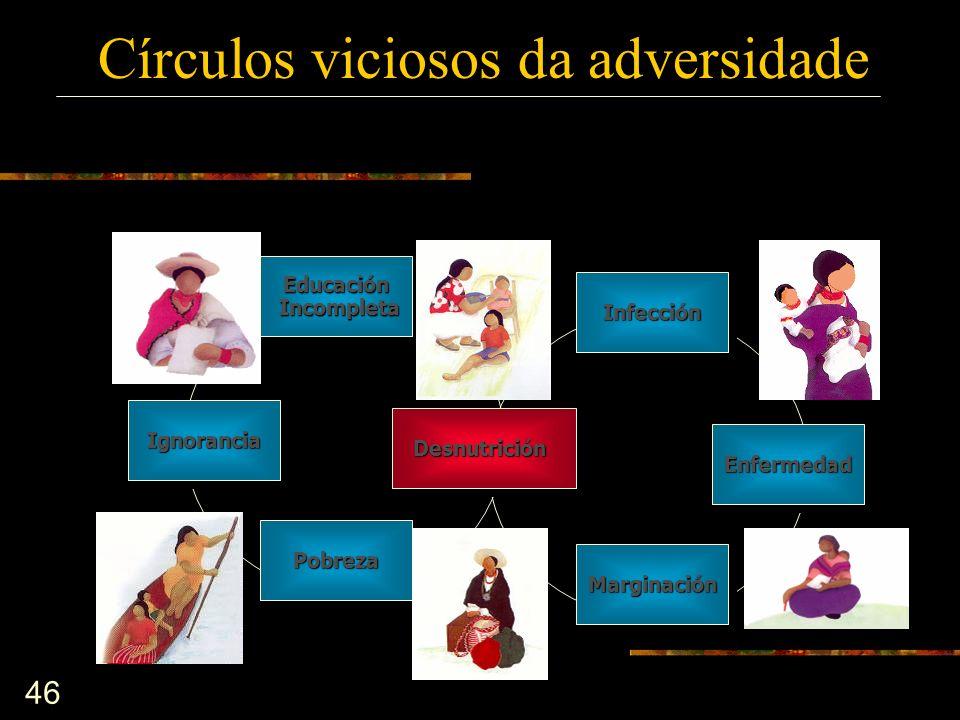 46 InfecciónInfección EnfermedadEnfermedad MarginaciónMarginación PobrezaPobreza IgnoranciaIgnorancia Educación Incompleta IncompletaEducación Desnutr