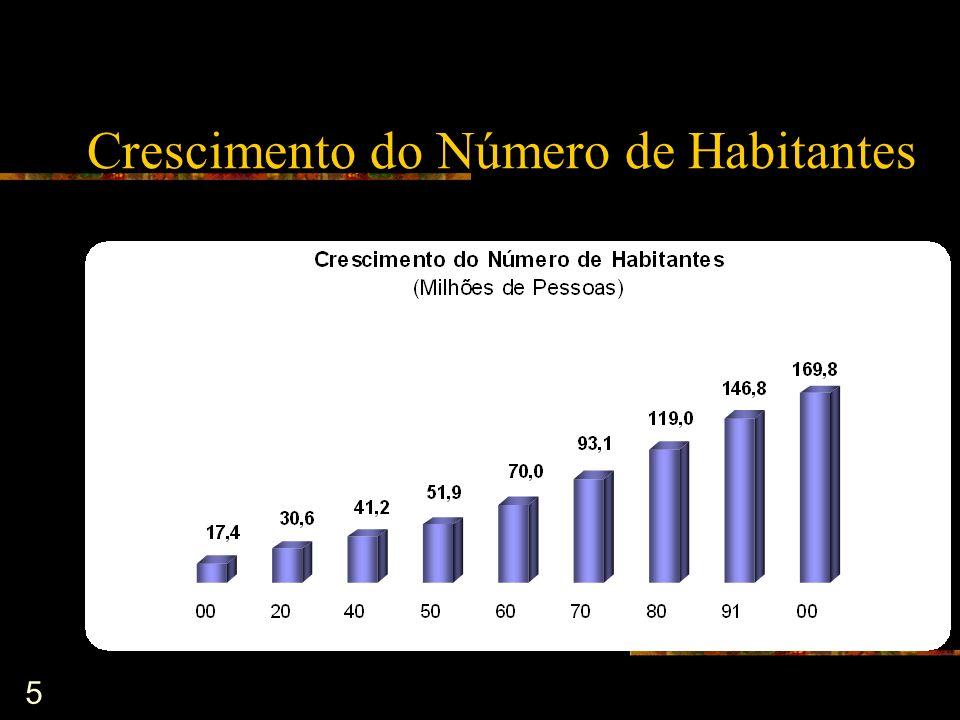5 Crescimento do Número de Habitantes