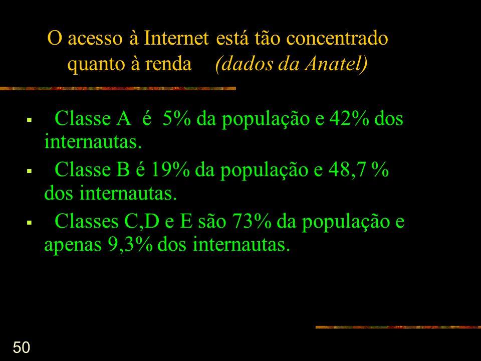 50 O acesso à Internet está tão concentrado quanto à renda (dados da Anatel) Classe A é 5% da população e 42% dos internautas. Classe B é 19% da popul