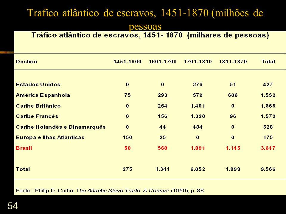 54 Trafico atlântico de escravos, 1451-1870 (milhões de pessoas