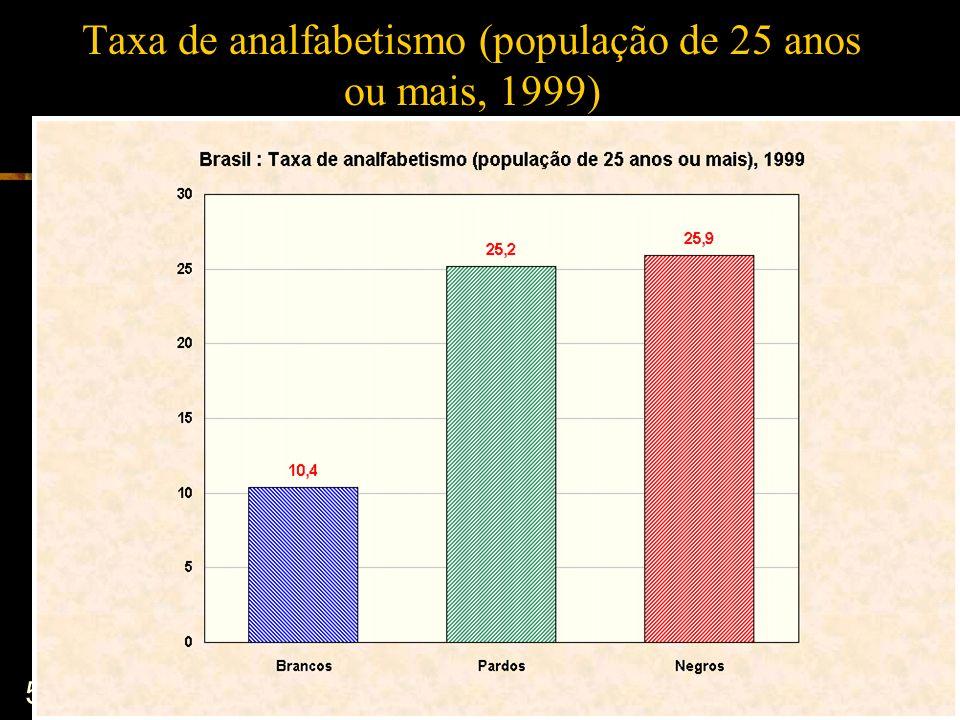 56 Taxa de analfabetismo (população de 25 anos ou mais, 1999)