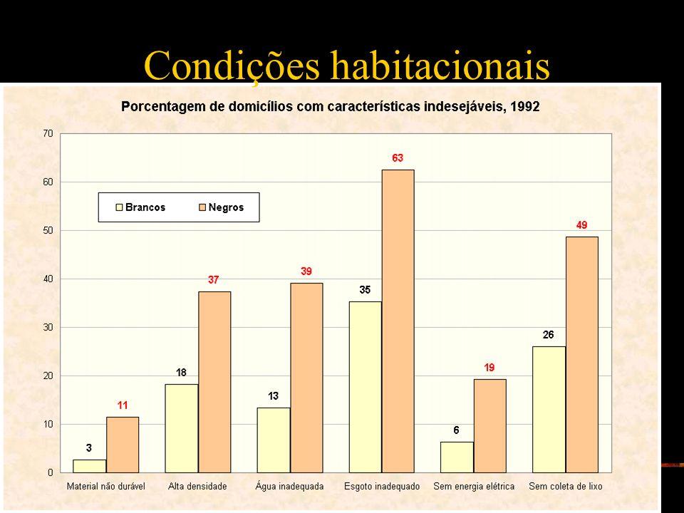 61 Condições habitacionais